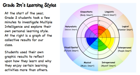 G2m Learning Styles