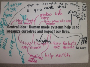 Students brainstorm their thinking at the beginning of the unit